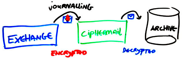 Drawing of email archiving setup with CipherMail Gateway
